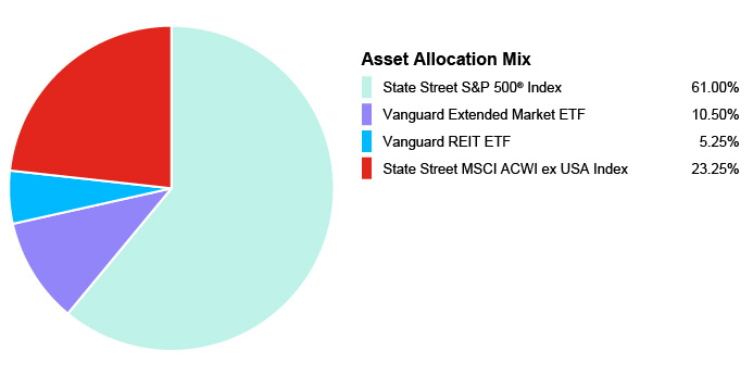 Pie Chart illustrating the Portfolio Composition of Assets for the State Farm 529 Savings Plan for the Age-Based 0-2 Portfolio. State Street S&P 500® Index 61.00%, Vanguard Extended Market ETF 10.50%, Vanguard REIT EFT 5.25%, State Street MSCI ACWI ex USA Index 23.25%.
