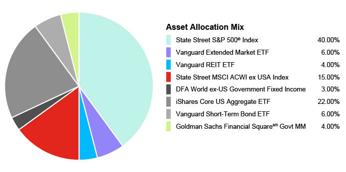 Pie Chart illustrating the Portfolio Composition of Assets for the State Farm 529 Savings Plan for the Age-Based 11-12 Portfolio. State Street S&P 500® Index 40.00%, Vanguard Extended Market ETF 6.00%, Vanguard REIT EFT 4.00%, State Street MSCI ACWI ex USA Index 15.00%, DFA World ex-US Government Fixed Income 3.00%, iShares Core US Aggregate EFT 22.00%, Vanguard Short-Term Bond EFT 6.00%, Goldman Sachs Financial Square Govt MM 4.00%