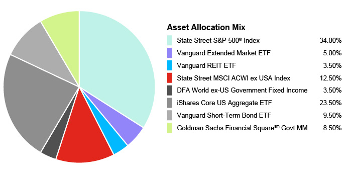 Pie Chart illustrating the Asset Allocation Mix for the State Farm® 529 Savings Plan - Age-Based 13-14 Portfolio. State Street S&P 500® Index 34.00%, Vanguard Extended Market ETF 5.00%, Vanguard REIT EFT 3.50%, State Street MSCI ACWI ex USA Index 12.50%, DFA World ex-US Government Fixed Income 3.50%, iShares Core US Aggregate EFT 23.50%, Vanguard Short-Term Bond EFT 9.50%, Goldman Sachs Financial Square Govt MM 8.50%