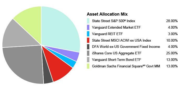 Pie Chart illustrating the Portfolio Composition of Assets for the State Farm 529 Savings Plan for the Age-Based 15-16 Portfolio. State Street S&P 500® Index 28.00%, Vanguard Extended Market ETF 4.00%, Vanguard REIT EFT 3.00%, State Street MSCI ACWI ex USA Index 10.00%, DFA World ex-US Government Fixed Income 4.00%, iShares Core US Aggregate EFT 25.00%, Vanguard Short-Term Bond EFT 13.00%, Goldman Sachs Financial Square Govt MM 13.00%