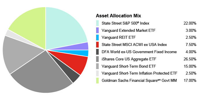 Pie Chart illustrating the Portfolio Composition of Assets for the State Farm 529 Savings Plan for the Age-Based 17-18 Portfolio. State Street S&P 500® Index 22.00%, Vanguard Extended Market ETF 3.00%, Vanguard REIT EFT 2.50%, State Street MSCI ACWI ex USA Index 7.50%, DFA World ex-US Government Fixed Income 4.00%, iShares Core US Aggregate EFT 26.50%, Vanguard Short-Term Bond EFT 15.00%, Vanguard Short-Term Inflation Protected ETF 2.50%, Goldman Sachs Financial Square Govt MM 17.00%