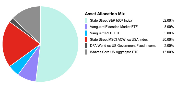 Pie Chart illustrating the Asset Allocation Mix for the State Farm® 529 Savings Plan - Age-Based 6-8 Portfolio. State Street S&P 500® Index 52.00%, Vanguard Extended Market ETF 8.00%, Vanguard REIT EFT 5.00%, State Street MSCI ACWI ex USA Index 20.00%, DFA World ex-US Government Fixed Income 2.00%, iShares Core US Aggregate EFT 13.00%