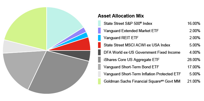 Pie Chart illustrating the Portfolio Composition of Assets for the State Farm® 529 Savings Plan - Age-Based 19+ Portfolio. State Street S&P 500® Index 16.00%, Vanguard Extended Market ETF 2.00%, Vanguard REIT EFT 2.00%, State Street MSCI ACWI ex USA Index 5.00%, DFA World ex-US Government Fixed Income 4.00%, iShares Core US Aggregate EFT 28.00%, Vanguard Short-Term Bond EFT 17.00%, Vanguard Short-Term Inflation Protected ETF 5.00%, Goldman Sachs Financial Square Govt MM 21.00%