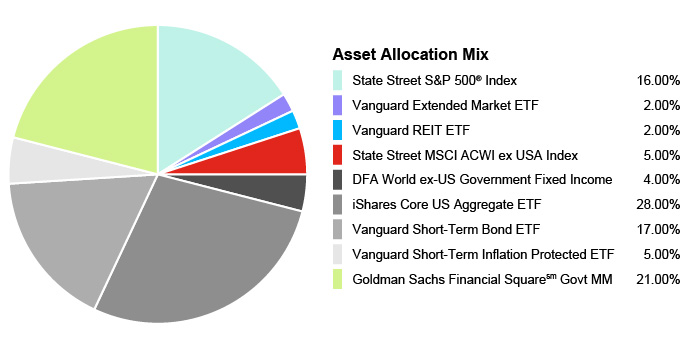 Pie Chart illustrating the Portfolio Asset Allocation for the State Farm® 529 Savings Plan - Conservative Static Option. State Street S&P 500® Index 16.00%, Vanguard Extended Market ETF 2.00%, Vanguard REIT EFT 2.00%, State Street MSCI ACWI ex USA Index 5.00%, DFA World ex-US Government Fixed Income 4.00%, iShares Core US Aggregate EFT 28.00%, Vanguard Short-Term Bond EFT 17.00%, Vanguard Short-Term Inflation Protected EFT 5.00%, Goldman Sachs Financial Square Govt MM 21.00%
