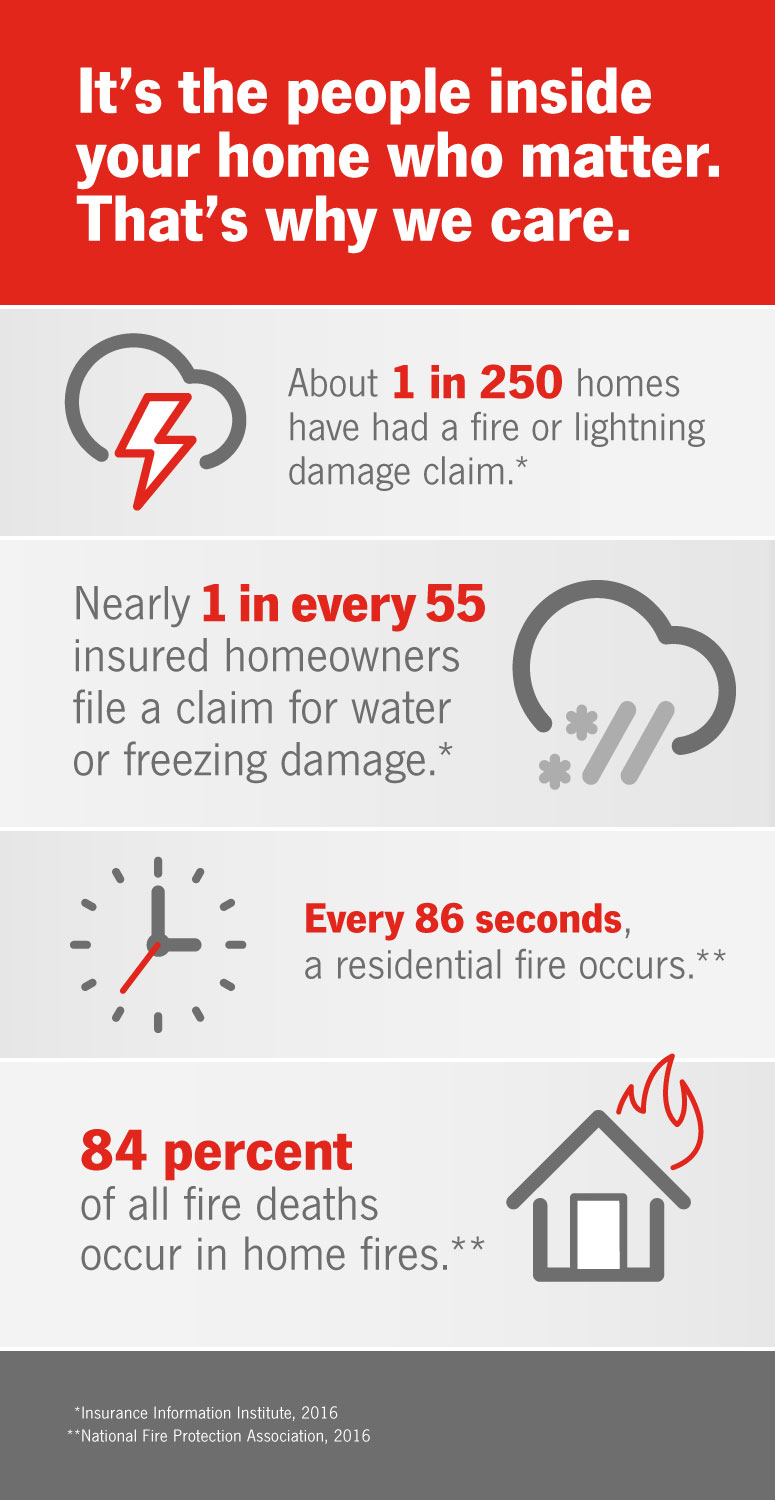 Fire and Water Infographic