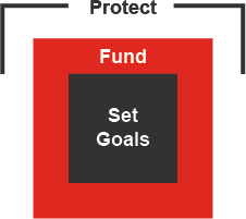 Protect - Fund - Set Goals