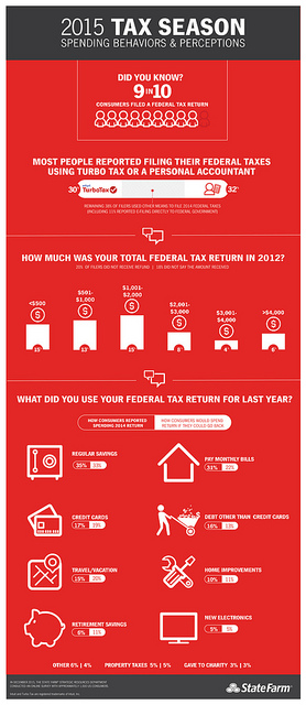 2015 Tax Season Spending behaviors & perceptions Did you know? 9 in 10 consumers filed a federal tax return Most people reported filing their federal taxes using Intuit Turbo Tax (30%) or a personal accountant (32%) Remaining 38% of filers used other means to file 2014 federal taxes (including 11% reported e-filing directly to federal government) How much was your total 2014 federal tax return? <$500 = 15% $501-$1000 = 13% $1001-$2000 = 15% $2001-$3000 = 8% $3001-$4000 = 4% >$4001 = 6% What did you use your federal tax refund for last year? How consumers reported spending 2014 returns / How consumers would spend return if they could go back Regular savings 35% / 33% Credit cards 17% / 19% Travel/Vacation 15% / 20% Retirement Savings 6% / 11% Pay monthly bills 31 / 22% Debt other than credit cards 16% / 13% Home Improvements 10% / 11% New electronics 5% / 5% Other 6% / 4% Property taxes 5% / 5% Gave to Charity 3% / 3% For more information: http://st8.fm/tax In December 2015 the State Farm Strategic Resources Department conducted an online survey with approximately 1,000 US consumers. Intuit and Turbo Tax are registered trademarks of Intuit, Inc. State Farm logo