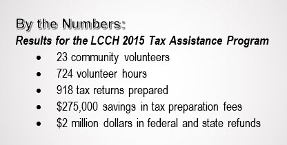 By the Numbers: Results for the LCCH 2015 Tax Assistance Program - 23 community volunteers, 724 volunteer hours, 918 tax returns prepared, $275,000 savings in tax preparation fees, $2 million dollars in federal and state refunds