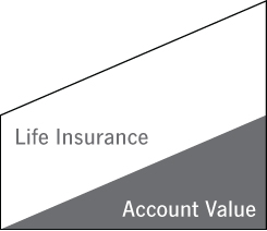 This image depicts a death benefit that varies with your policy Account Value.
