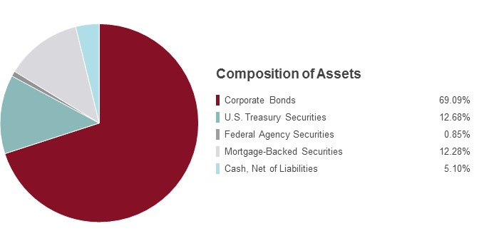 Pie Chart illustrating the State Farm Bond Fund's Composition of Assets as of 6/30/2016. Corporate Bonds 69.09%, U.S. Treasury Securities 12.68%, Federal Agency Securities 0.85%, Mortgage-Backed Securities 12.28%, Cash, Net of Liabilities 5.10%.