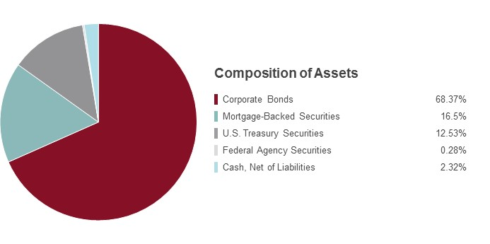 Pie Chart illustrating the State Farm Bond Fund's Composition of Assets as of 6/30/2015. Corporate Bonds 69.73%, U.S. Treasury Securities 12.14%, Federal Agency Securities 0.99%, Mortgage-Backed Securities 14.58%, Cash, Net of Liabilities 2.56%.