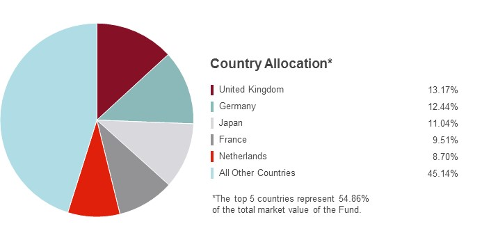 Pie Chart illustrating the Country Allocation for the State Farm International Equity Fund as of 9/30/2017. United Kingdom 13.85%, Germany 12.49%, France 10.92%, Japan 9.50%, the Netherlands 9.34% and All Other Countries 43.90%.