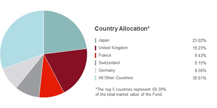 Pie Chart illustrating the State Farm International Index fund's Country Allocation as of 6/30/2016. Japan 23.02%, United Kingdom 19.23%, France 9.43%, Switzerland 9.15%, Germany 8.56% and All Other Countries 30.61%.