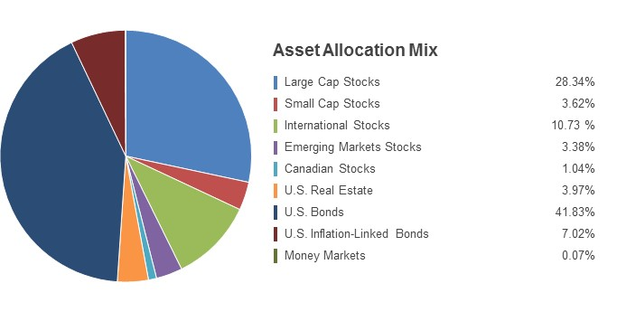 Pie Chart illustrating the State Farm LifePath 2020 fund's Asset Allocation Mix as of 6/30/2016. Large Cap Stocks 28.34%, Small Cap Stocks 3.62%, International Stocks 10.73%, Emerging Markets Stocks 3.38%, Canadian Stocks 1.04%, U.S. Real Estate 3.97%, U.S. Bonds 41.83%, U.S. Inflation-Linked Bonds 7.02%, Money Markets 0.07%.