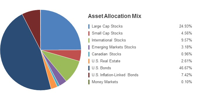 Pie Chart illustrating the State Farm LifePath 2020 fund's Asset Allocation Mix as of 12/31/2016. Large Cap Stocks 27.08%, Small Cap Stocks 4.16%, International Stocks 10.54%, Emerging Markets Stocks 3.36%, Canadian Stocks 1.10%, U.S. Real Estate 3.52%, U.S. Bonds 43.15%, U.S. Inflation-Linked Bonds 6.92%, Money Markets 0.17%.