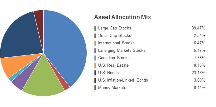 Pie Chart illustrating the State Farm LifePath 2030 fund's Asset Allocation Mix as of 6/30/2016. Large Cap Stocks 39.47%, Small Cap Stocks 2.34%, International Stocks 16.47%, Emerging Markets Stocks 5.17%, Canadian Stocks 1.58%, U.S. Real Estate 8.10%, U.S. Bonds 23.16%, U.S. Inflation-Linked Bonds 3.60%, Money Markets 0.11%.