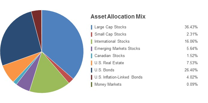 Pie Chart illustrating the Asset Allocation Mix for the State Farm LifePath 2030 Fund as of 12/31/2017. Large Cap Stocks 37.23%, Small Cap Stocks 2.37%, International Stocks 16.01%, Emerging Markets Stocks 5.67%, Canadian Stocks 1.61%, U.S. Real Estate 7.57%, U.S. Bonds 25.62%, U.S. Inflation-Linked Bonds 3.84% and Money Markets 0.08%.