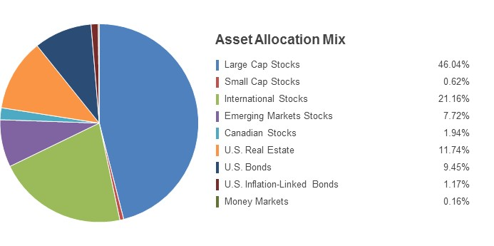 Pie Chart illustrating the State Farm LifePath 2040 fund's Asset Allocation Mix as of 6/30/2016. Large Cap Stocks 48.72%, Small Cap Stocks 1.37%, International Stocks 21.53%, Emerging Markets Stocks 6.81%, Canadian Stocks 2.03%, U.S. Real Estate 11.95%, U.S. Bonds 6.58%, U.S. Inflation-Linked Bonds 0.83%, Money Markets 0.18%.