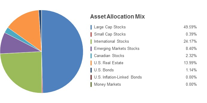 Pie Chart illustrating the State Farm LifePath 2050 fund's Asset Allocation Mix as of 6/30/2016. Large Cap Stocks 50.80%, Small Cap Stocks 1.26%, International Stocks 23.75%, Emerging Markets Stocks 7.53%, Canadian Stocks 2.23%, U.S. Real Estate 13.21%, U.S. Bonds 1.03%, U.S. Inflation-Linked Bonds 0.00%, Money Markets 0.19%.
