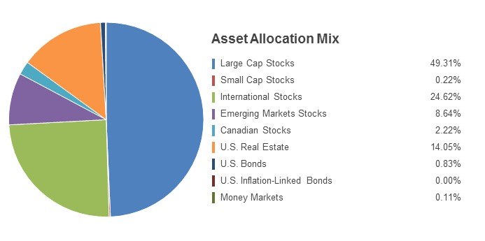 Pie Chart illustrating the Asset Allocation Mix for the State Farm LifePath 2050 Fund as of 03/31/2018. Large Cap Stocks 49.31%, Small Cap Stocks 0.22.%, International Stocks 24.62%, Emerging Markets Stocks 8.64%, Canadian Stocks 2.22%, U.S. Real Estate 14.05%, U.S.