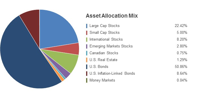 Pie Chart illustrating the State Farm LifePath Retirement fund's Asset Allocation Mix as of 3/31/2016. Large Cap Stocks 22.64%, Small Cap Stocks 4.38%, International Stocks 8.30%, Emerging Markets Stocks 2.46%, Canadian Stocks 0.74%, U.S. Real Estate 1.48%, U.S. Bonds 50.88%, U.S. Inflation-Linked Bonds 8.92%, Money Markets 0.20%.