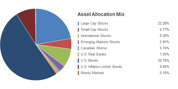 Pie Chart illustrating the State Farm LifePath Retirement fund's Asset Allocation Mix as of 12/31/2016. Large Cap Stocks 22.49%, Small Cap Stocks 4.63%, International Stocks 8.14%, Emerging Markets Stocks 2.57%, Canadian Stocks 0.81%, U.S. Real Estate 1.49%, U.S. Bonds 51.04%, U.S. Inflation-Linked Bonds 8.64%, Money Markets 0.19%.