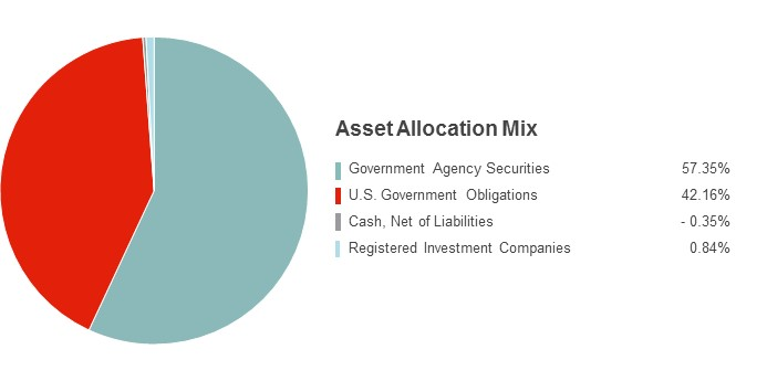 Pie Chart illustrating the State Farm Money Market fund's Asset Allocation Mix as of 9/30/2015. Commercial Paper 56.35%, Government Agency Securities 29.74%, U.S. Government Obligations 10.92%, Cash Equivalents 2.99%.