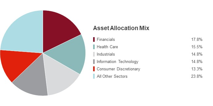 Pie Chart illustrating the State Farm Small Cap Index fund's Sector Holdings as of 9/30/2015. Financials 25.1%, Information Technology 17.0%, Health Care 15.1%, Consumer Discretionary 14.1%, Industrials 11.9% and Other Sectors 16.8%.