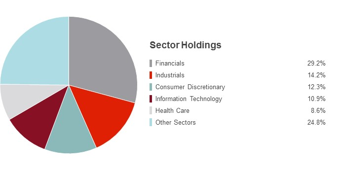Pie Chart illustrating the State Farm Small/Mid Cap Equity fund's Sector Holdings as of 3/31/2016. Financials 28.3%, Consumer Discretionary 15.1%, Industrials 13.9%, Information Technology 12.9%, Health Care 8.6% and Other Sectors 21.2%.