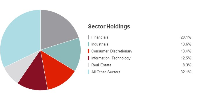 Pie Chart illustrating the State Farm Small/Mid Cap Equity fund's Sector Holdings as of 9/30/2015. Financials 28.7%, Consumer Discretionary 18.1%, Industrials 15.8%, Information Technology 11.9%, Health Care 10.1% and Other Sectors 15.4%.
