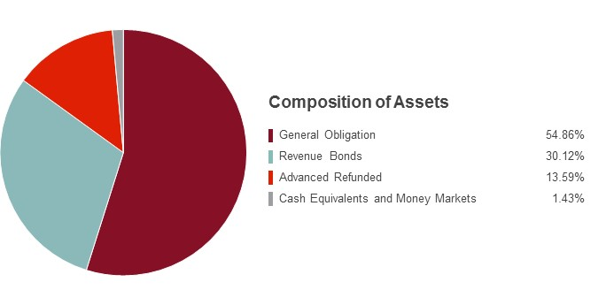 Pie Chart illustrating the Composition of Assets for the State Farm Tax Advantaged Bond Fund as of 06/30/2018. General Obligation 54.86%, Revenue Bonds 30.12%, Advanced Refunded 13.59%, Cash Equivalents and Money Markets 1.43%.