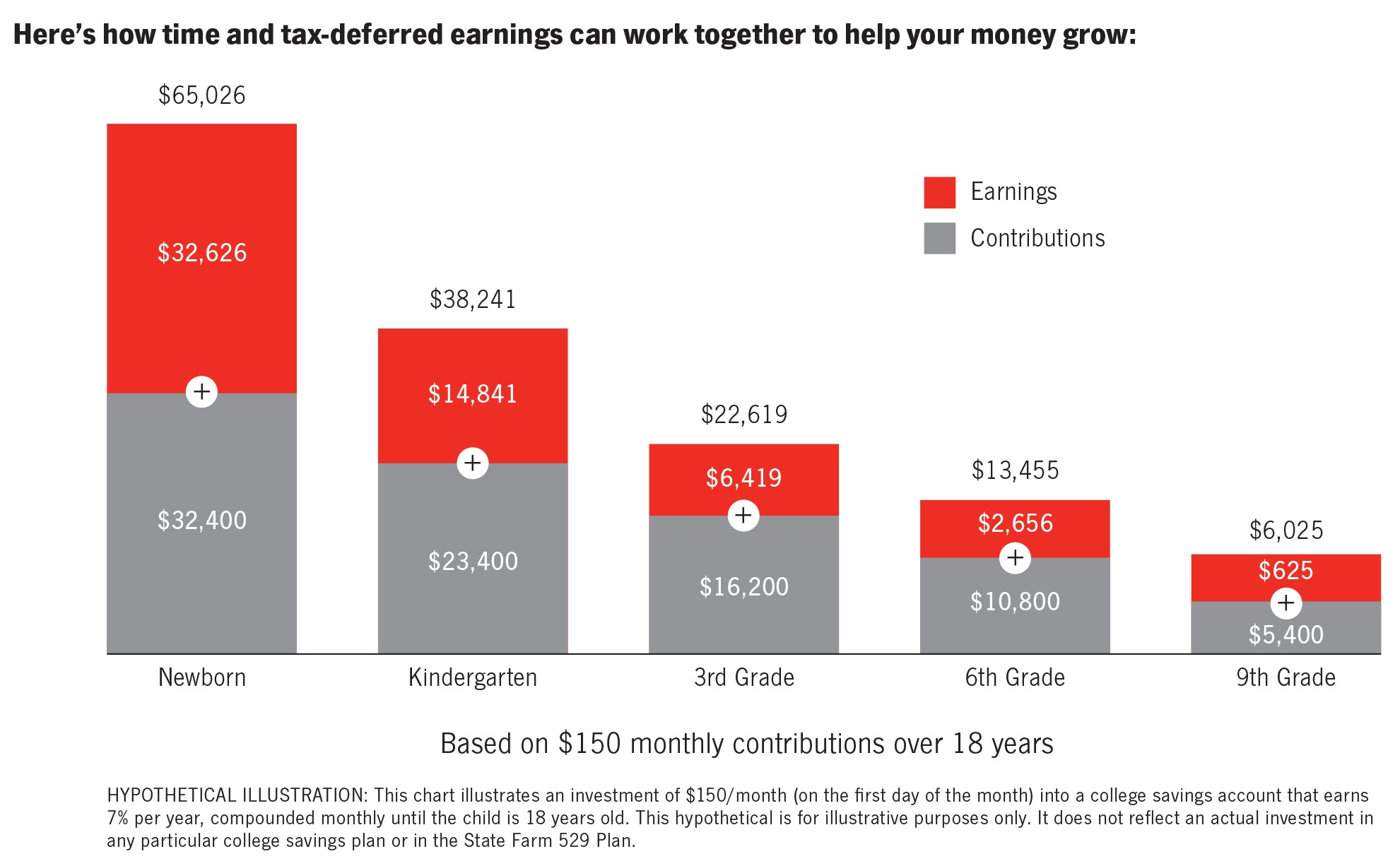Here's how time and tax-deferred earning can work together to help your money grow: Bar graph illustrating how time and tax-deferred earnings can work together to help your money grow. Graph is based on $150 monthly contributions into a college savings account that earns 7% that is compounded until the child is 18 years old. For a newborn with total contributions of $32,400 will earn $32,626 over time and have a total of $65,026 in the college savings account by the time the child is 18. For a child in kindergarten with total contributions of $23,400 will earn $14,841 over time and have a total of $38,241 by the time the child is 18. For a child in 3rd grade with total contributions of $16,200 will earn $6,419 over time and have a total of $22,619 by the time the child is 18. For a child in 6th grade with total contributions of $10,800 will earn $2,656 over time and have a total of $13,455 by the time the child is 18. For a child in 9th grade with total contributions of $5,400 will earn $625 over time and have a total of $6,025. Hypothetical Illustration; This chart illustrates an investment of $150/month (on the first day of the month) into a college savings account that earns 7% per year, compounded monthly until the child is 18 years old. This hypothetical is for illustrative purposes only.  it does not reflect an actual investment in any particular college savings plan or in the State Farm 529 Plan.