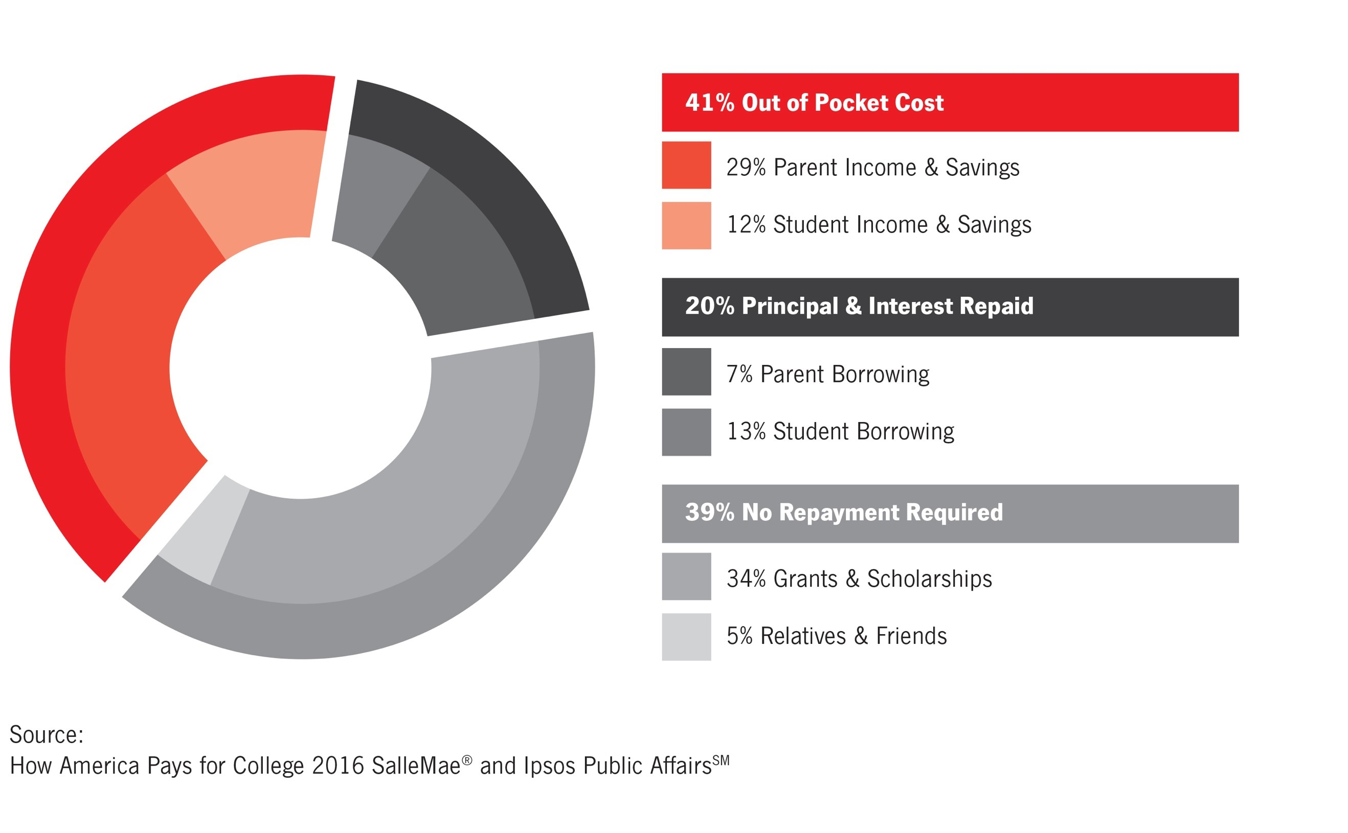 Bar graph illustrates how today, parents often combine their own money with loans, gifts, grants and scholarships. 41% of college is paid by out of pocket costs which include 29% of the parents income and savings and 12% of the student income and savings. 20% of college is paid by principal and interest repaid including 7% parent borrowing and 13% student borrowing. 39% of college is paid by no repayment options, such as 34% from grants and scholarships and 5% from relatives and friends. Source: How America Pays for College 2016 SallieMae® and Iposs Public Affairs™