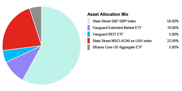 Pie Chart illustrating the Asset Allocation for the State Farm® 529 Savings Plan - Age-Based 3-5 Portfolio. State Street S&P 500® Index 58.00%, Vanguard Extended Market ETF 1000%, Vanguard REIT EFT 5.00%, State Street MSCI ACWI ex USA Index 22.00%, iShares Core US Aggregate EFT 5.00%