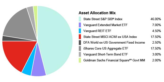 Pie Chart illustrating the Portfolio Composition of Assets for the State Farm® 529 Savings Plan - Age-Based 9-10 Portfolio. State Street S&P 500® Index 46.00%, Vanguard Extended Market ETF 7.00%, Vanguard REIT EFT 4.50%, State Street MSCI ACWI ex USA Index 17.50%, DFA World ex-US Government Fixed Income 2.50%, iShares Core US Aggregate EFT 17.50%, Vanguard Short-Term Bond EFT 3.00%, Goldman Sachs Financial Square Govt MM 2.00%