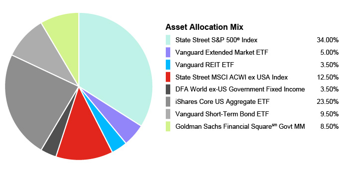 Pie Chart illustrating the Portfolio Asset Allocation for the State Farm® 529 Savings Plan - Balanced Static Option. State Street S&P 500® Index 34.00%, Vanguard Extended Market ETF 5.00%, Vanguard REIT EFT 3.50%, State Street MSCI ACWI ex USA Index 12.50%, DFA World ex-US Government Fixed Income 3.50%, iShares Core US Aggregate EFT 23.50%, Vanguard Short-Term Bond EFT 9.50%, Goldman Sachs Financial Square Govt MM 8.50%