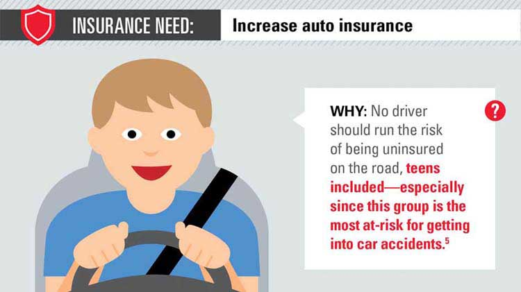 Insurance needs for major life events.