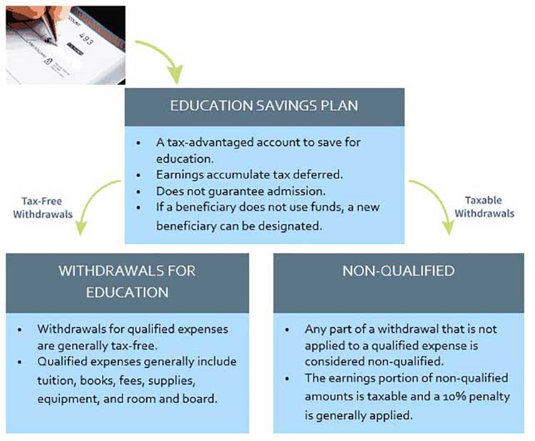 Graphic displaying Education Savings Plan bullet points, Tax-free withdrawal bullet points, and Taxable Withdrawal bullet points.