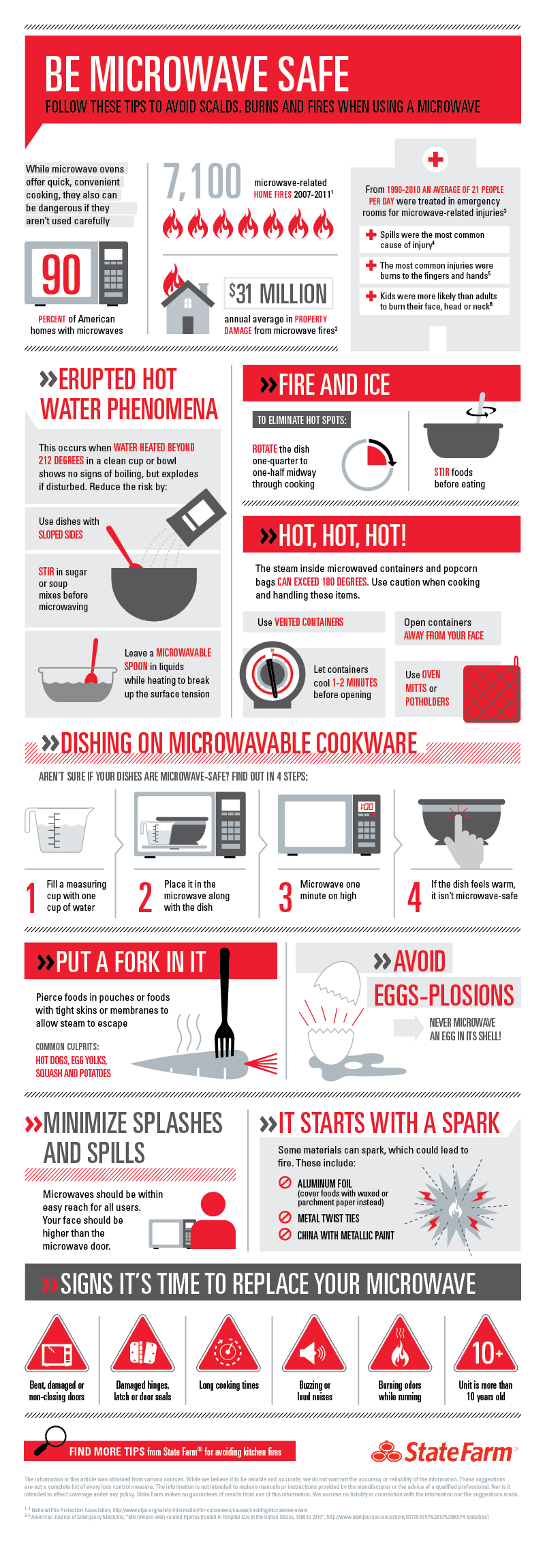 Facts on microwave safety
