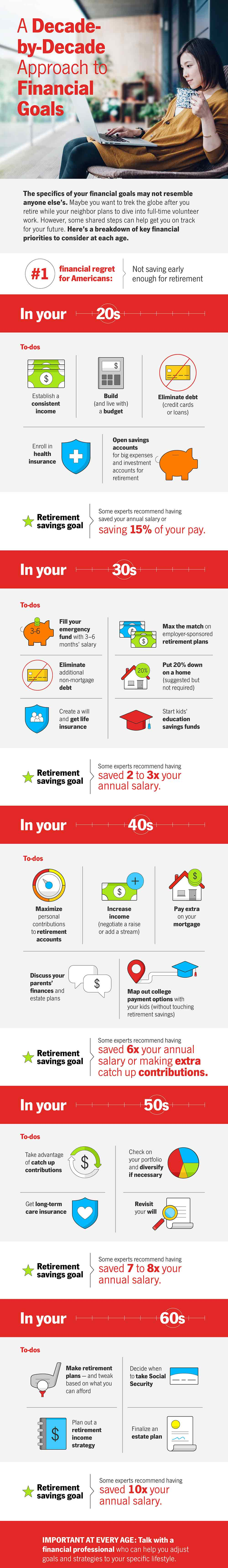 A Decade-by-Decade Approach to Financial Goals - State Farm®