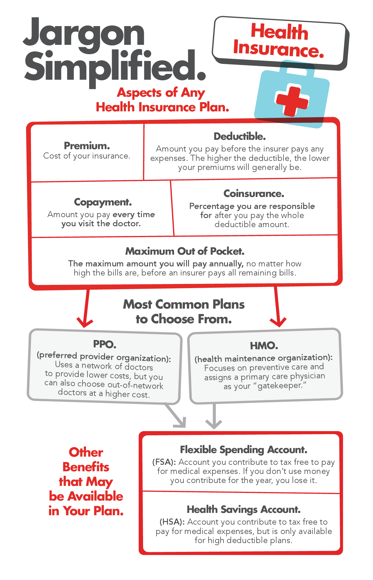 Jargon Simplified: Health Insurance