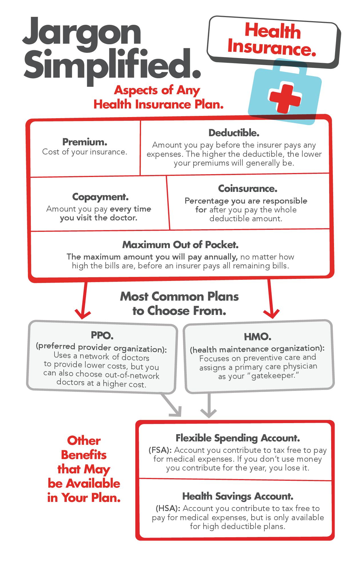Jargon Simplified: Health Insurance