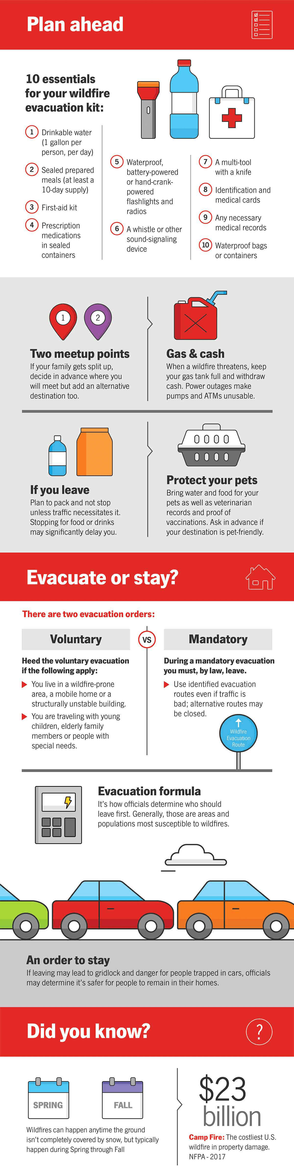 Infographic about how to prepare for a wildfire.