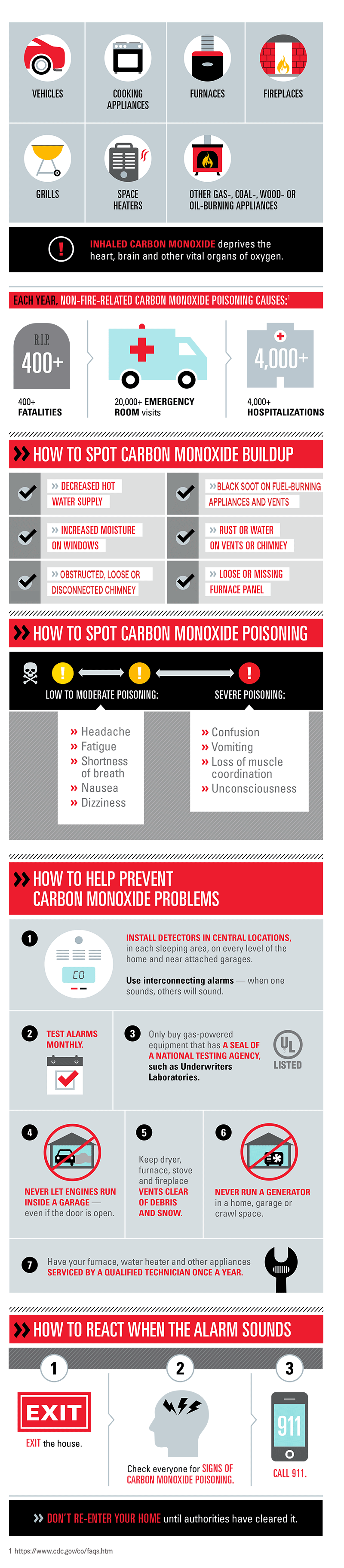 All about carbon monoxide dangers