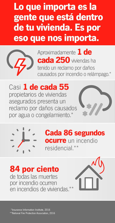Infográfico de incendio y de agua