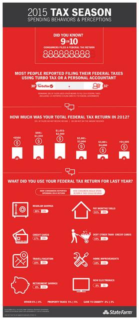 Temporada de Impuestos 2015 Conductas de consumo y percepciones &iquest;Sab&iacute;as que? 9 de cada 10 consumidores presentaron una declaraci&oacute;n de impuestos federales La mayor&iacute;a de las personas indicaron haber presentado sus impuestos federales utilizando Intuit Turbo Tax (30%) o un contador privado (32%) El 38% restante de los contribuyentes utiliz&oacute; otros medios para presentar los impuestos federales del 2014 (incluyendo un 11% que inform&oacute; haber presentado electr&oacute;nicamente sus impuestos al gobierno federal) &iquest;Cu&aacute;nto fue el total de tu declaraci&oacute;n de impuestos federal del 2014? <$500 = 15% $501-$1000 = 13% $1001-$2000 = 15% $2001-$3000 = 8% $3001-$4000 = 4% >$4001 = 6% &iquest;Para qu&eacute; utilizaste tu declaraci&oacute;n de impuestos federal del a&ntilde;o pasado? C&oacute;mo los consumidores indicaron haberse gastado sus declaraciones de impuestos del 2014 / C&oacute;mo los consumidores se gastar&iacute;an su declaraci&oacute;n de impuestos si pudieran volver atr&aacute;s Ahorros normales 35% / 33% Tarjetas de cr&eacute;dito 17% / 19% Viajar/Vacaciones 15% / 20% Ahorros para la jubilaci&oacute;n 6% / 11% Pagar facturas mensuales 31 / 22% Deudas aparte de tarjetas de cr&eacute;dito 16% / 13% Mejoras de la vivienda 10% / 11% Aparatos electr&oacute;nicos nuevos 5% / 5% Otro 6% / 4% Impuestos a la propiedad 5% / 5% Don&eacute; a organizaciones ben&eacute;ficas 3% / 3% Para m&aacute;s informaci&oacute;n: http://st8.fm/tax En diciembre de 2015, el Departamento de Recursos Estrat&eacute;gicos de State Farm llev&oacute; a cabo una encuesta en l&iacute;nea con aproximadamente 1,000 consumidores estadounidenses. Intuit y Turbo Tax son marcas registradas de Intuit, Inc. State Farm logo