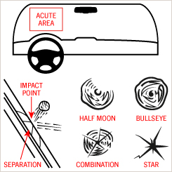 This image shows the acute area (right in front of the driver) on a car windshield, an impact point on the car windshield, and the different types of small breaks: half moon, bullseye, combination and star.